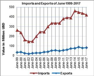 Commercio estero palestinese - Giugno 2107