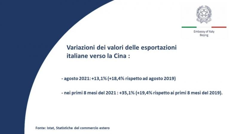 ULTIMI DATI EXPORT ITALIANO VERSO LA CINA
