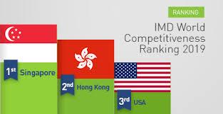 Hong Kong si posiziona al secondo posto nello IMD World Competitiveness Ranking 2019