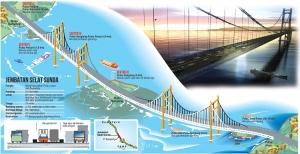 Progetto per la Costruzione del Ponte sullo stretto della Sunda