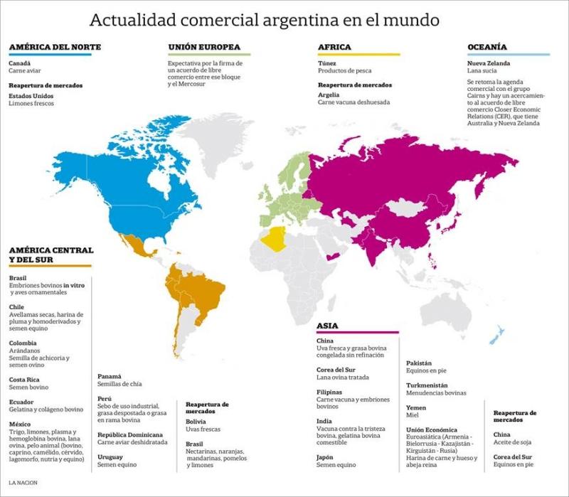 Quadro delle relazioni commerciali dell'Argentina