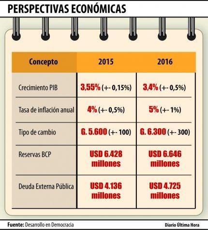Previsioni economiche della Fondazione Dende per il 2016