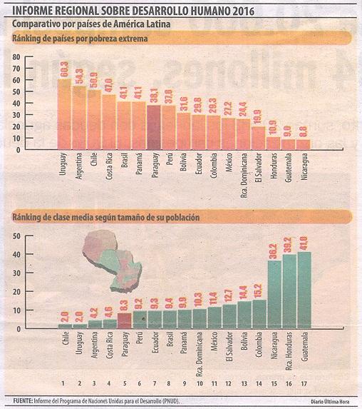 La classe media cresce in Paraguay raggiungendo circa 2.5 milioni