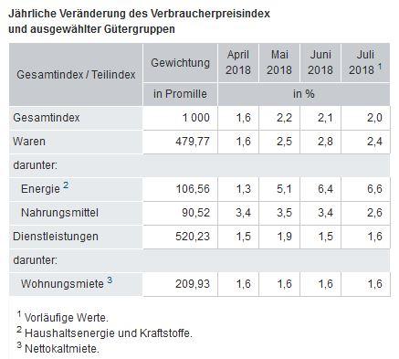 Germania: Inflazione frena al 2% a luglio