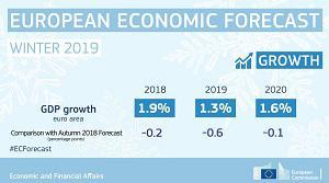 La Commissione europea abbassa al 2,6% le stime di crescita del Lussemburgo