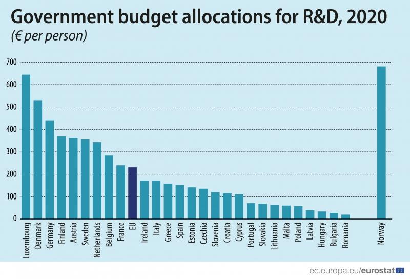 Il Granducato é il primo Paese UE ad investire in Ricerca&Sviluppo