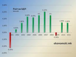 L'economia macedone in crescita nel secondo trimestre