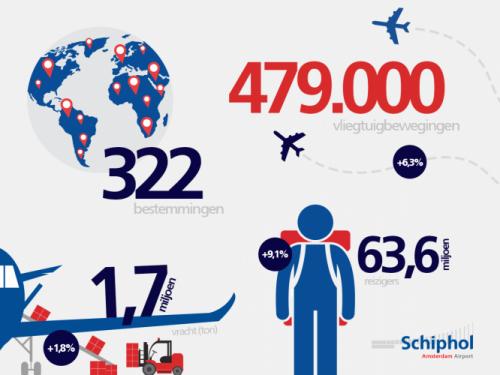 Con 63,6 milioni di passeggeri nel 2016, l'aeroporto di Amsterdam Schiphol diventa il quarto scalo europeo. La KLM supera i 30 milioni di passeggeri.