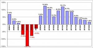 Il PIL turco cresce del 3,8% nel secondo trimestre del 2015