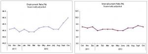 Il tasso di disoccupazione turco al 9,6% a giugno 2015