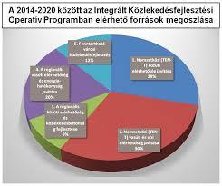 FONDI UE: I PROGRAMMI OPERATIVI 2014-2020