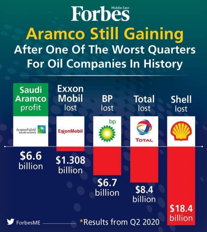 Saudi Aramco annuncia i risultati finanziari del secondo trimestre 2020 e i piani su investimenti e dividendo