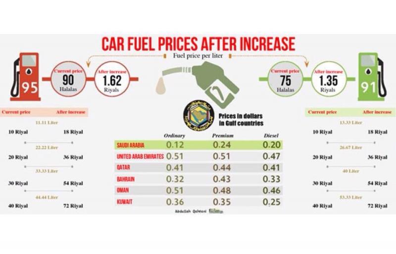 L'Arabia Saudita ha al vaglio l'introduzione di un significativo aumento del prezzo dei carburanti per veicoli